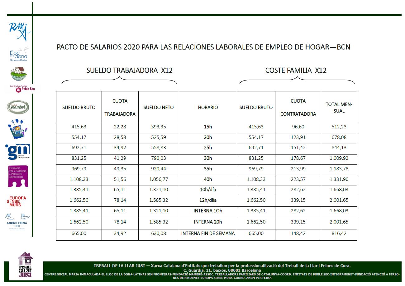 Pacto salarios 2020 relaciones laborales trabajo del hogar Barcelona
